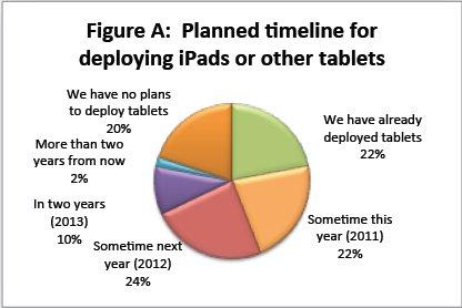iPad en entreprise-tablet's figures