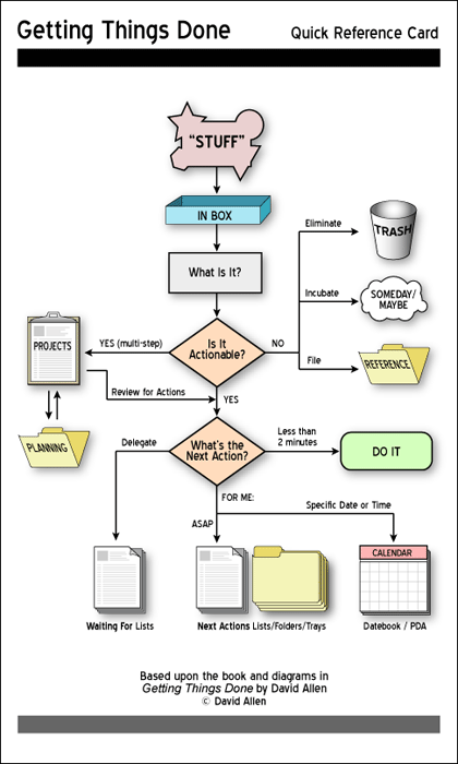 organisation personnelle sur iPad