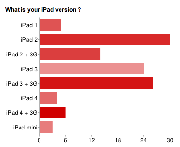 Beesy - Quelles sont les bonnes fonctionnalités iPad