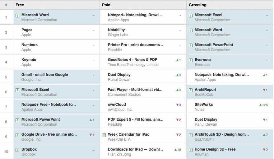 best ipad productivity apps