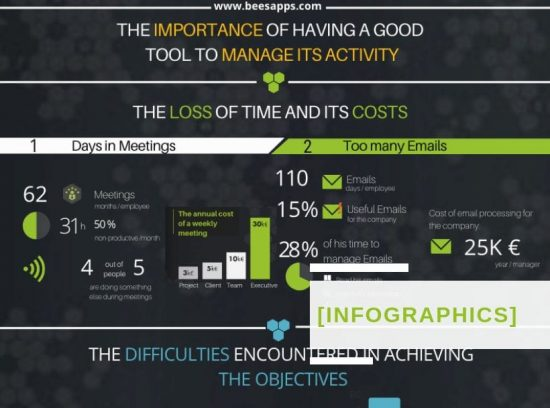 [Infographics] The benefits of a collaborative solution on a daily basis