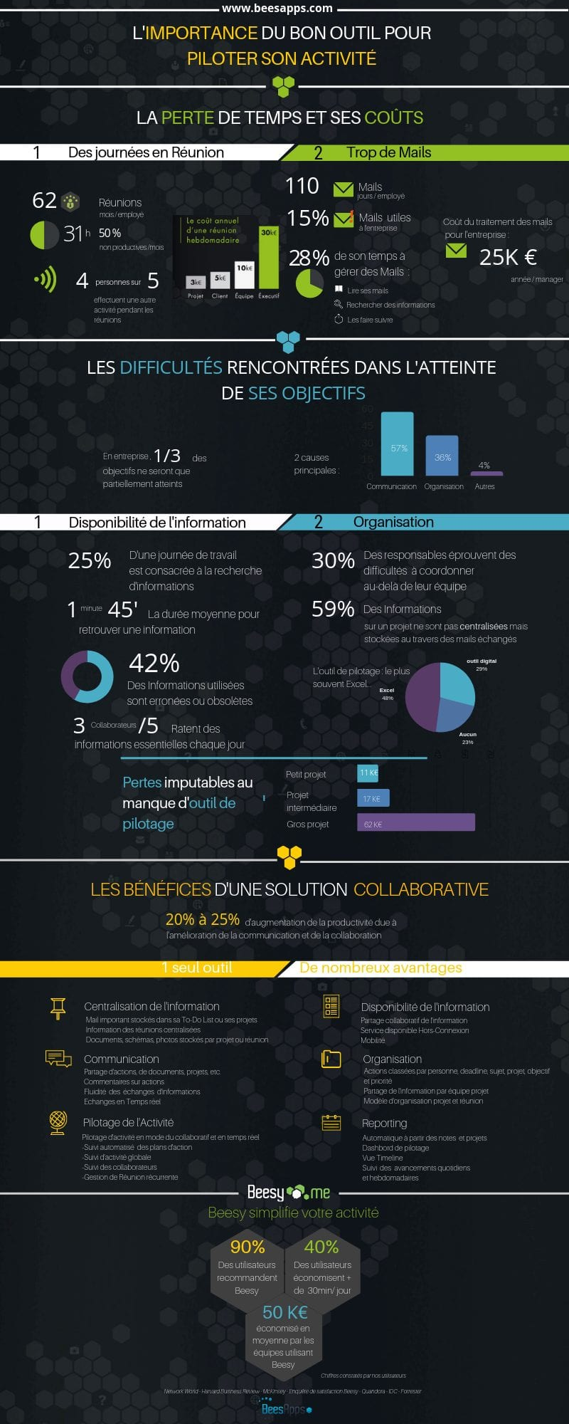 solution collaborative - infographie Beesy