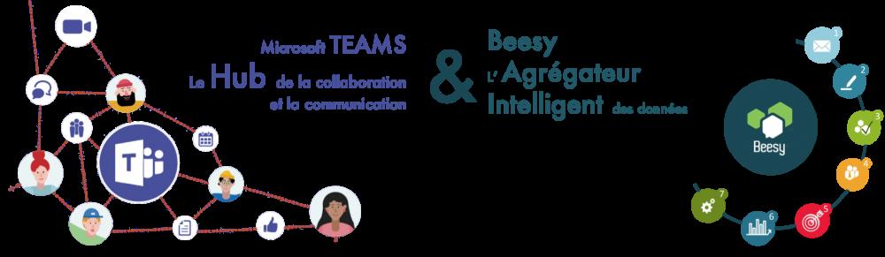 beesy et microsoft teams