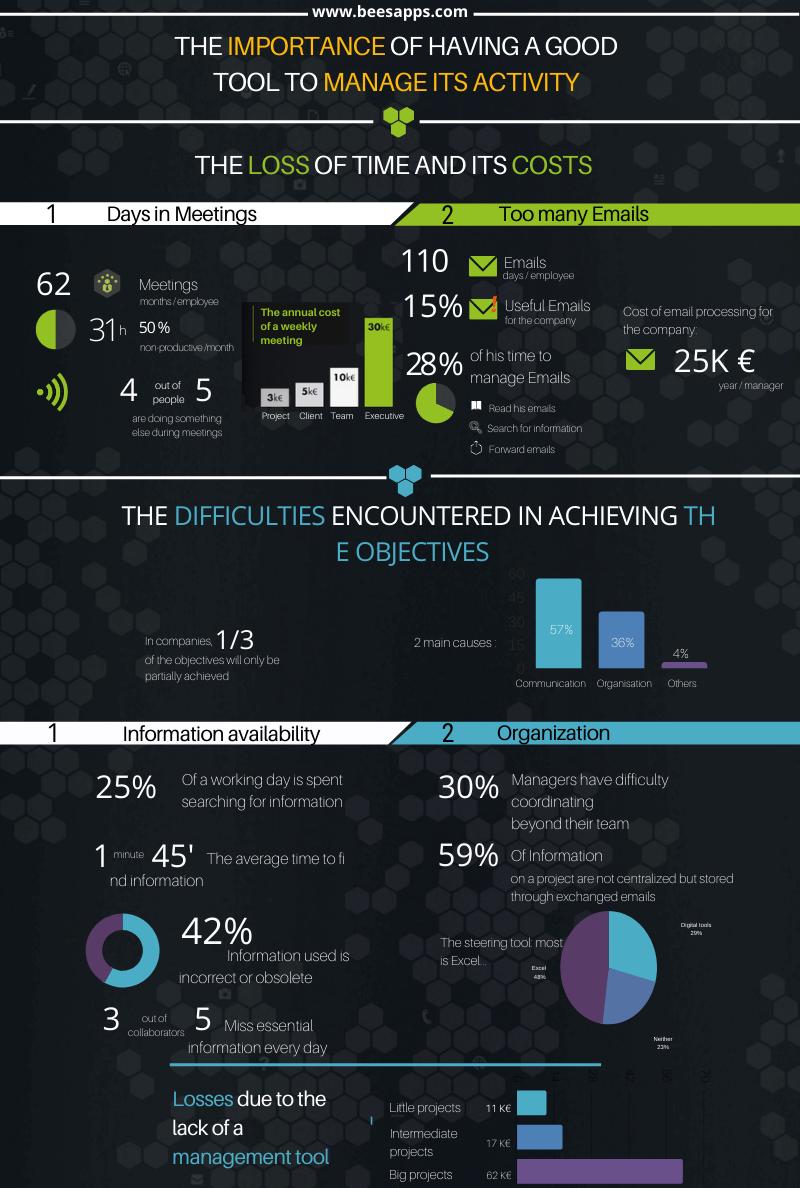 project management infographie en BeesApps