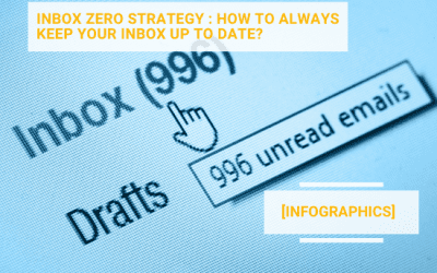 [Infographics] Inbox 0 strategy : how to always keep your inbox up to date?