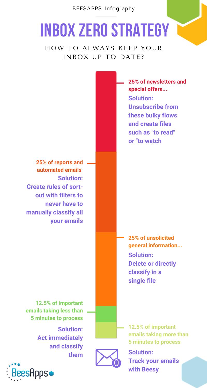 Inbox 0 strategy